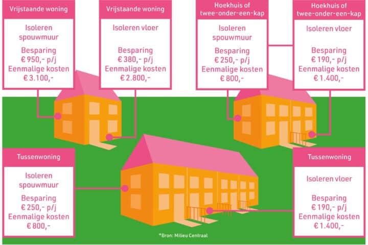 Besparing per type woning met isolatie