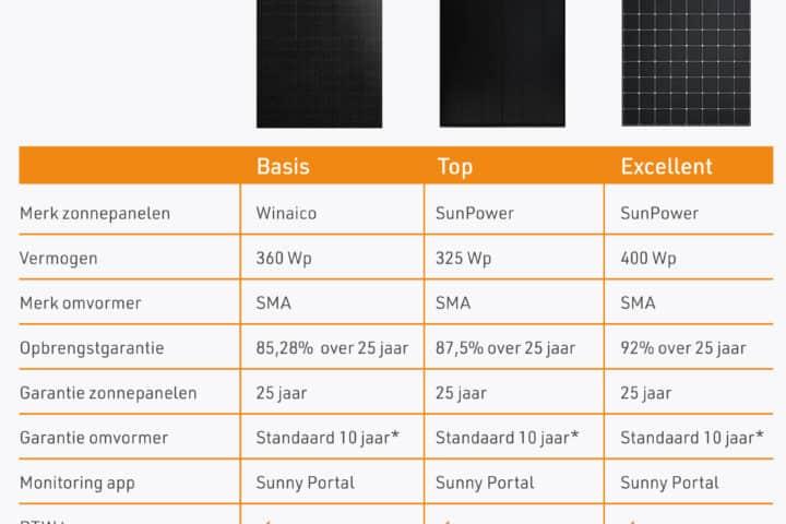 Tabel zonnepanelen